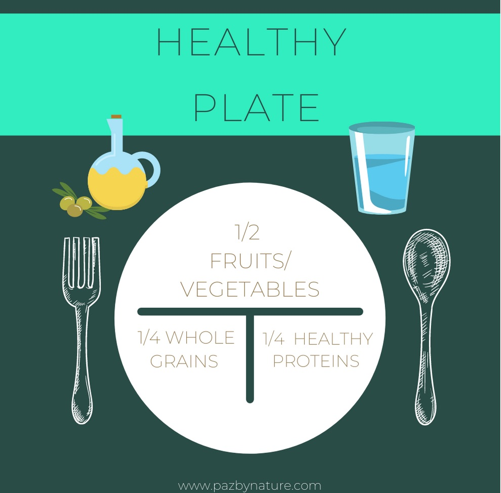 skin care nutrition - healthy and balanced plate